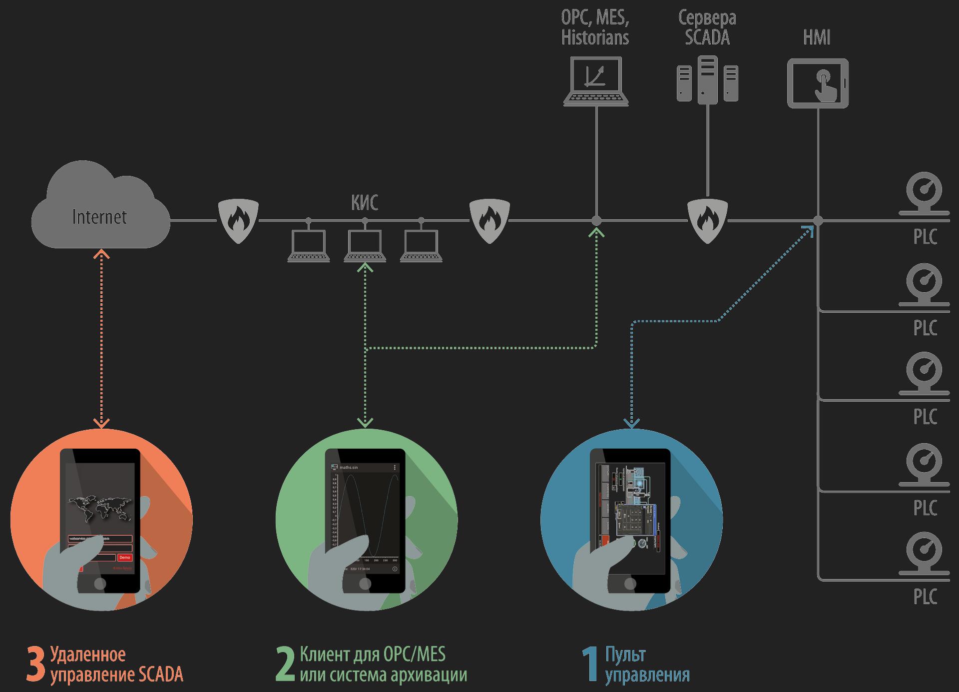 разработка мобильных приложений для асу тп